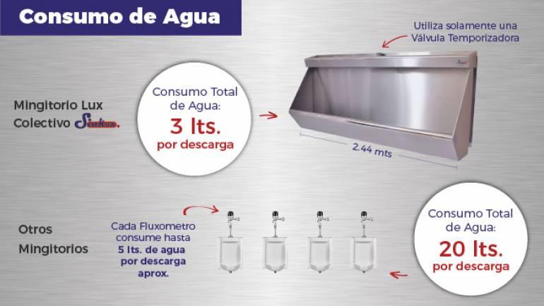 Mingitorios de Acero Inoxidable Sinkox, ¡Ahorra en Consumo de Agua!